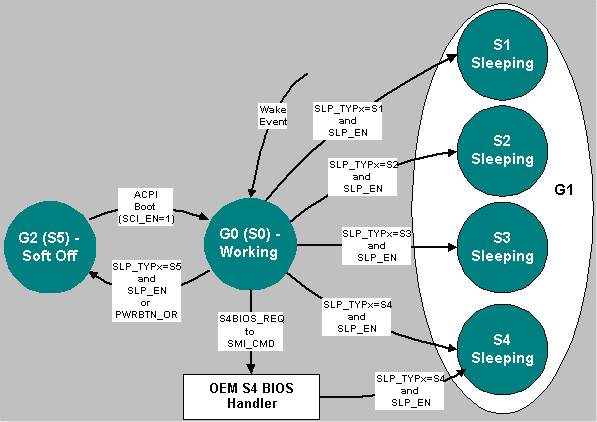 ACPI_Sleeping_States.png